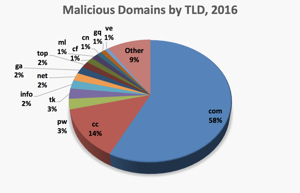 trends in domain scams via monitoring